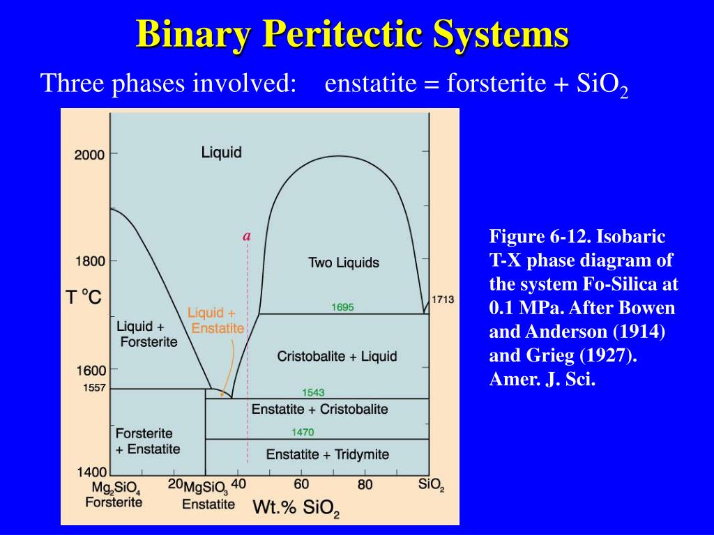 what is binary phase diagram 4 way round wiring ppt eutectic and peritectic systems powerpoint