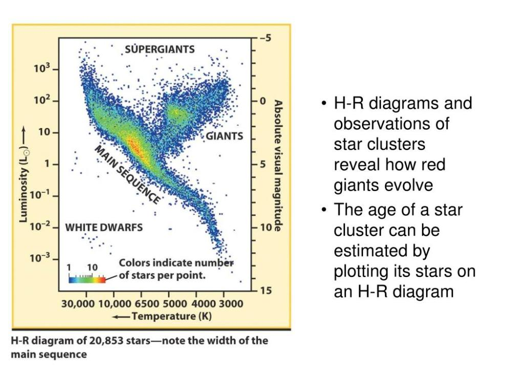 medium resolution of  evolve the age of a star cluster can be estimated by plotting its stars on an h r diagram