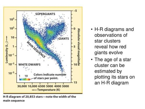 small resolution of  evolve the age of a star cluster can be estimated by plotting its stars on an h r diagram