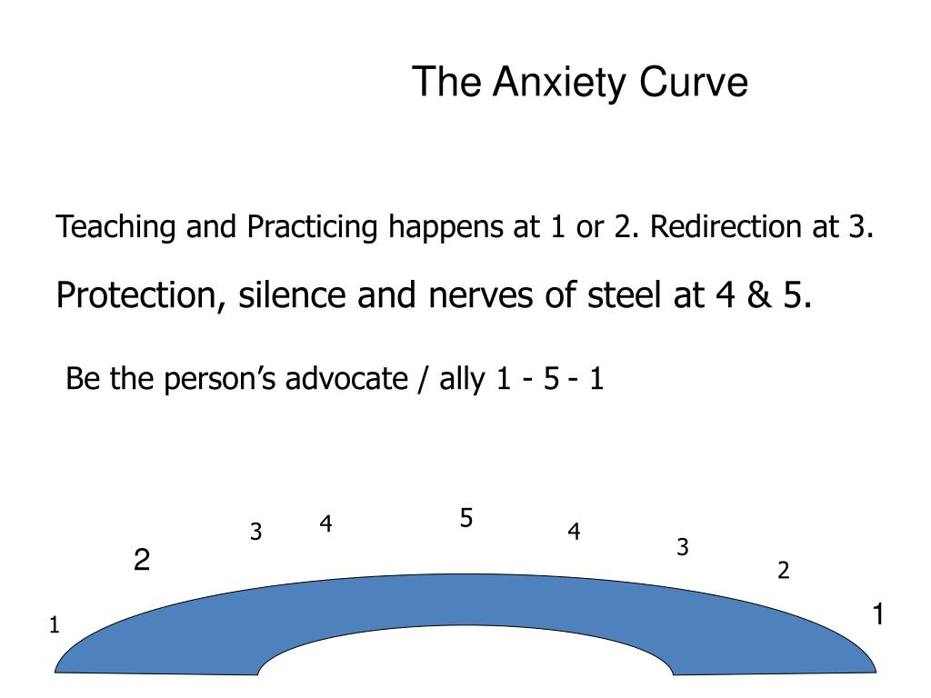 Anxiety Curve Worksheet