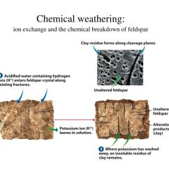 Mechanical Weathering Diagram Health Tongue Ppt Chapter 7 And Erosion Powerpoint
