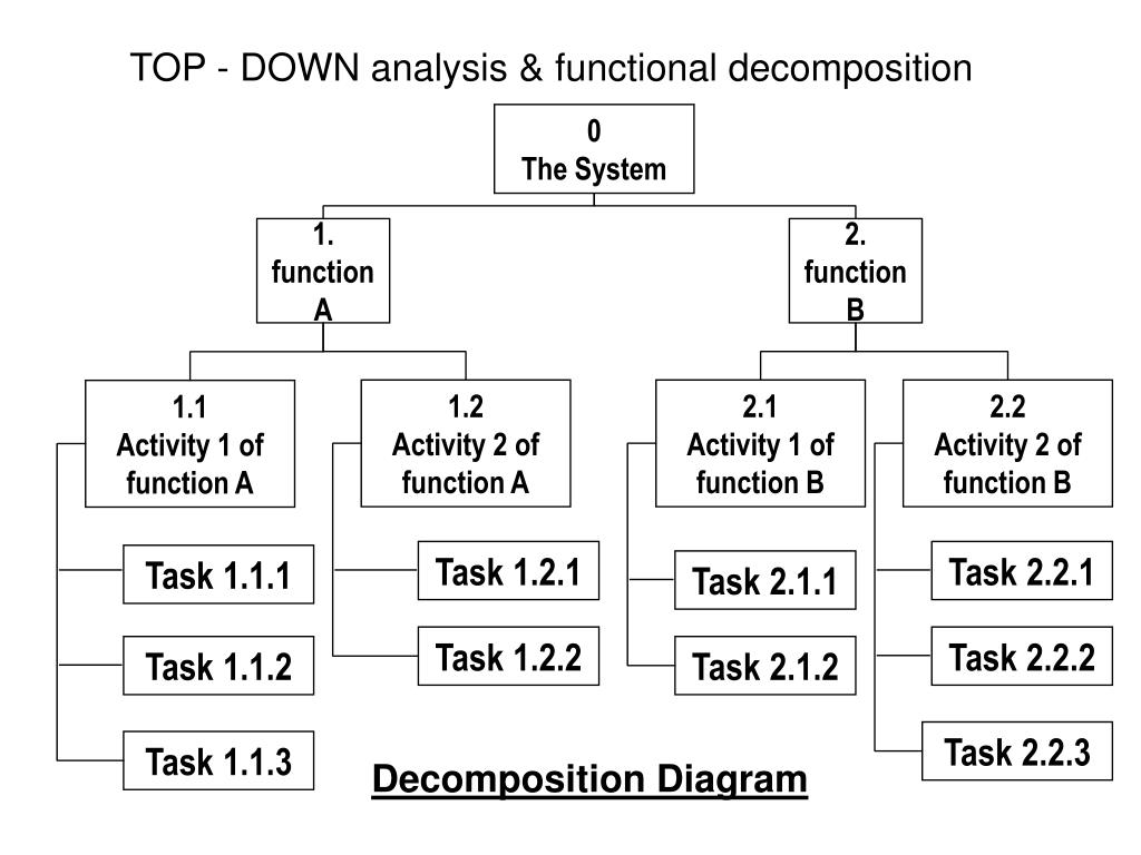 example of functional decomposition diagram 1972 ford f100 wiring ppt data flow diagrams dfd sources and sinks define