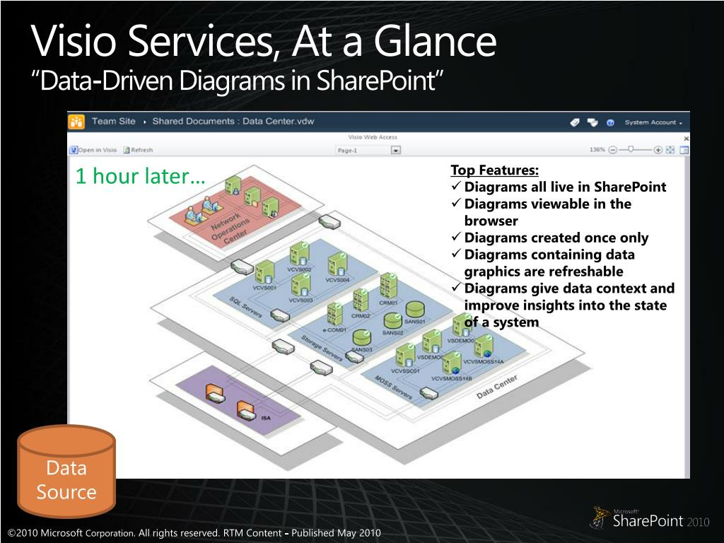 microsoft visio database model diagram pourbaix copper ppt exposing business intelligence with sharepoint 2010