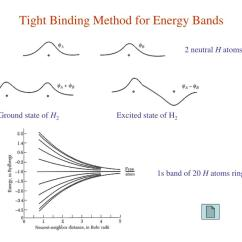 Energy Band Diagram Of Metal Reese Trailer Hitch Wiring Ppt 9 Fermi Surfaces And Metals Powerpoint Presentation