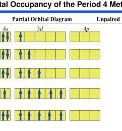 partial orbital diagram unpaired electrons 4s 3d 4p sc 1 ti 2 v 3 cr 6 mn 5 [ 1024 x 768 Pixel ]