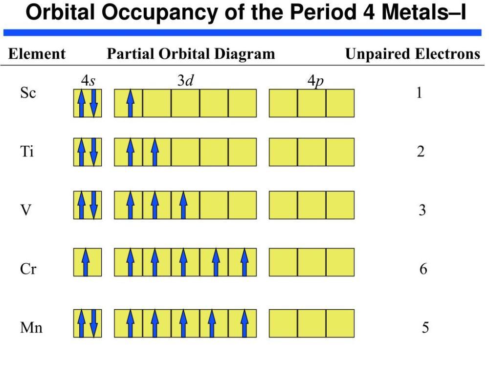 medium resolution of  partial orbital diagram unpaired electrons 4s 3d 4p sc 1 ti 2 v 3 cr 6 mn 5
