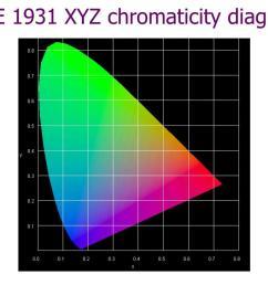 cie 1931 xyz chromaticity diagram [ 1024 x 768 Pixel ]