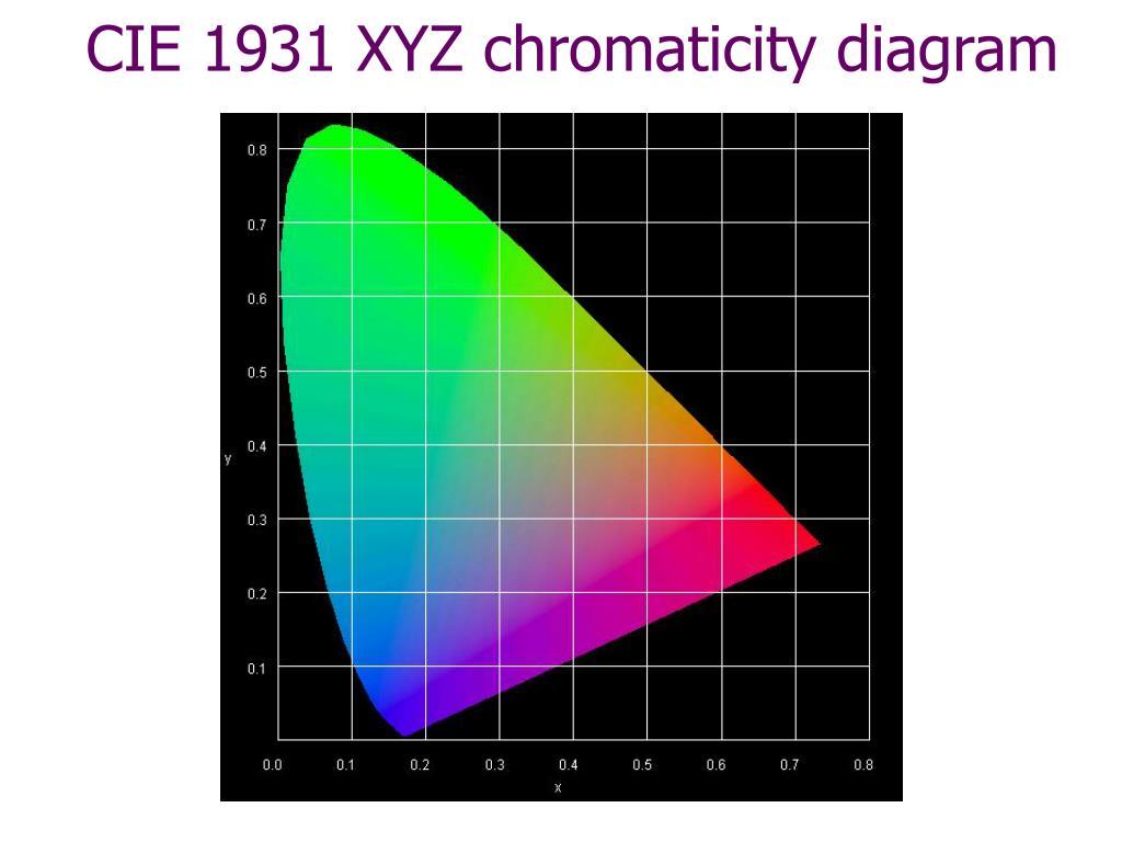 hight resolution of cie 1931 xyz chromaticity diagram