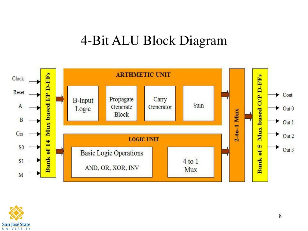 1 Bit Alu Logic Diagram Auto Electrical Wiring Diagram Block Diagram Of 4  Bit Universal Shift Register Block Diagram 4 Bit