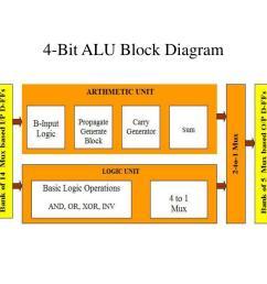 4 bit alu block diagram [ 1024 x 768 Pixel ]