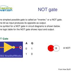 gate is called an inverter or a not gate one bit as input produces its opposite as output the symbol for a not gate in circuit diagrams  [ 1024 x 768 Pixel ]