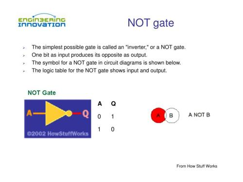 small resolution of  gate is called an inverter or a not gate one bit as input produces its opposite as output the symbol for a not gate in circuit diagrams