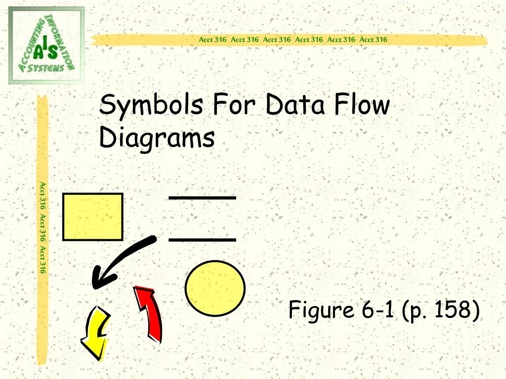 data flow diagram symbols meaning 2006 chevy cobalt ss radio wiring ppt systems development and documentation techniques