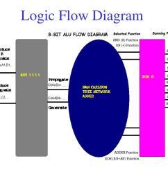 ppt 8 bit alu powerpoint presentation id 350191 microsoft powerpoint diagrams iceberg powerpoint slide [ 1024 x 768 Pixel ]