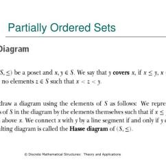 Hasse Diagram In Discrete Mathematics Marine Wind Generator Wiring Ppt Part Iii Cse 2353 Fall 2007 Powerpoint Partially Ordered Sets C Mathematical Structures Theory And Applications