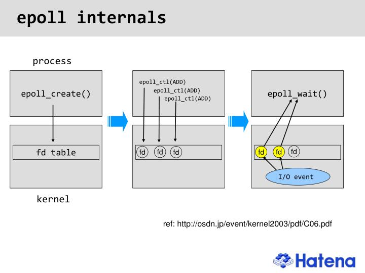 PPT - Perl and UNIX Network Programming PowerPoint Presentation - ID:370676
