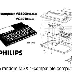 block diagram philips home computer vg8000 basic rom video vram cpu ram keyboard cassette sound joystick [ 1024 x 791 Pixel ]