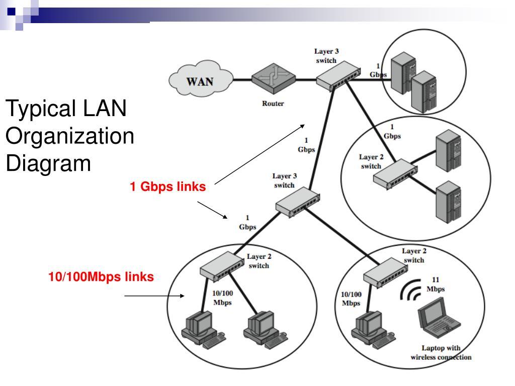 Lan Wiring Diagram