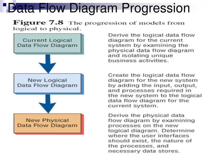 logical data flow diagram fog light hid ppt diagrams dfds powerpoint presentation id 384959 progression
