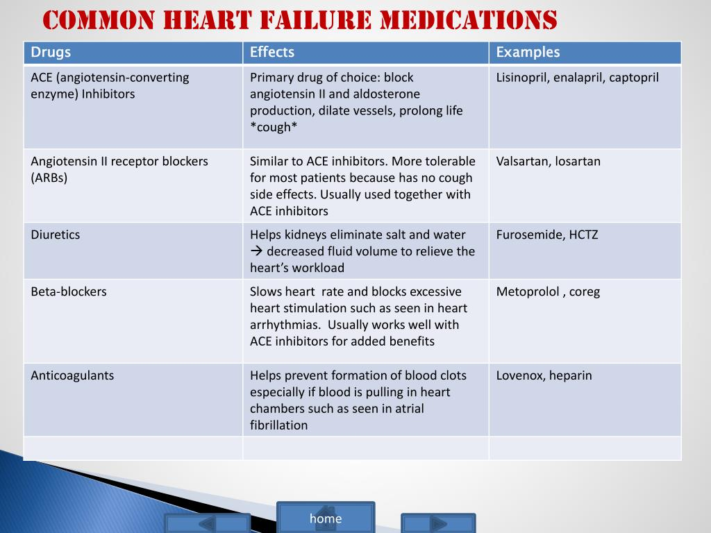 PPT - Nurse Management of Heart Failure in a Hospital ...