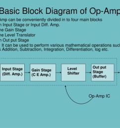 basic block diagram of op amp n  [ 1024 x 768 Pixel ]