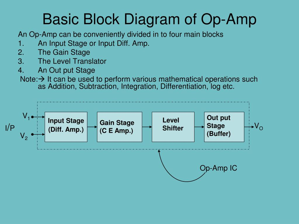 hight resolution of basic block diagram of op amp n