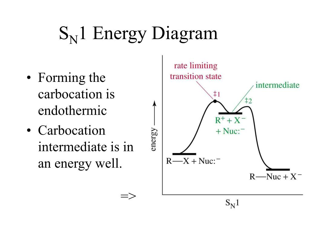 energy profile diagram of sn1 and sn2 reactions trailer light wiring 7 wire ppt fischer rosanoff convention powerpoint presentation