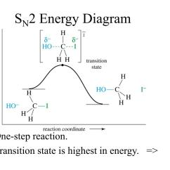 Energy Profile Diagram Of Sn1 And Sn2 Reactions Example Sipoc Template Ppt Fischer Rosanoff Convention Powerpoint Presentation
