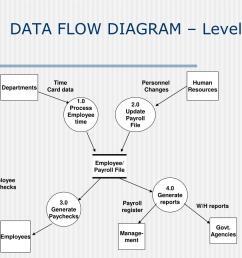 employee payroll file data flow diagram level 0  [ 1024 x 903 Pixel ]
