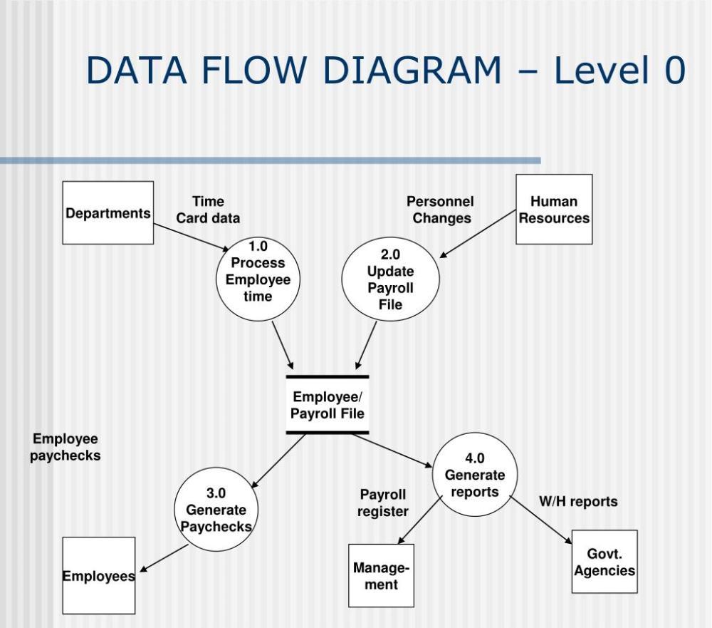 medium resolution of employee payroll file data flow diagram level 0