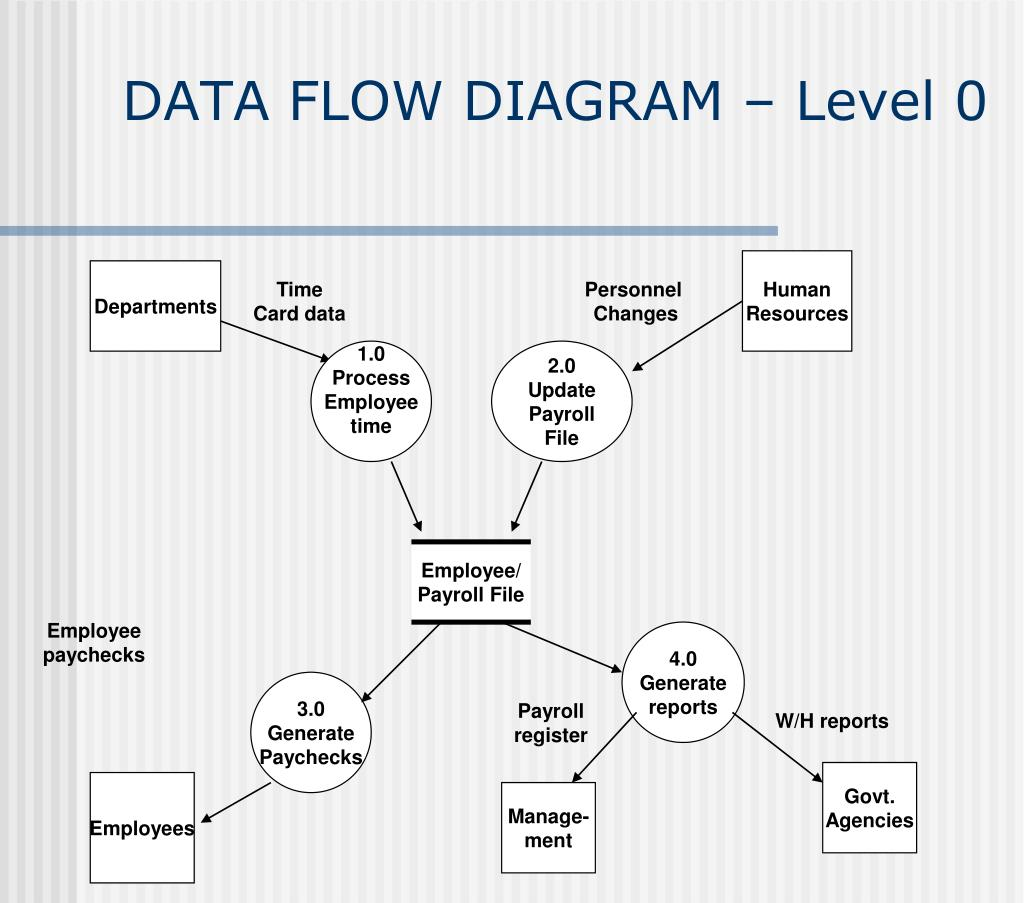 hight resolution of employee payroll file data flow diagram level 0