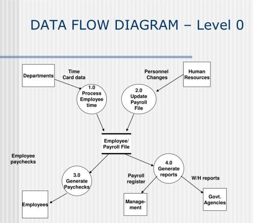 small resolution of employee payroll file data flow diagram level 0