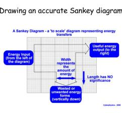 How To Draw A Sankey Diagram Scale 2004 Ford F150 5 4 Pcm Wiring Ppt Conservation Of Energy Powerpoint Presentation Id 410282 Drawing An Accurate
