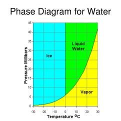 Phase Change Of Water Diagram Hopkins 7 Way Wiring Ppt Metamorphic Diagrams Powerpoint Presentation
