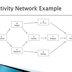 Critical Path Network Diagram Example 5 String Bass Fretboard Ppt Project Scheduling Networks Duration Estimation