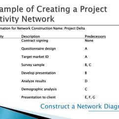Critical Path Network Diagram Example Application Server Ppt Project Scheduling Networks Duration Estimation