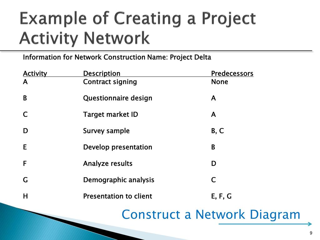 network diagram and critical path 2 pole contactor wiring ppt project scheduling networks duration estimation
