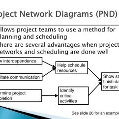 Precedence Diagram Example Network Inner Earth Ppt Project Scheduling Networks Duration Estimation