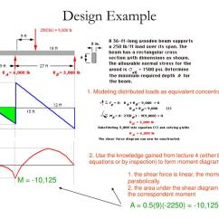 Shear Moment Diagram Distributed Load Starter Solenoid Wiring Lawn Mower Ppt Strength Of Materials I Egce201 กำลงวสด 1