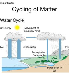 percolation water cycle picture hd 1024 768 [ 1024 x 768 Pixel ]