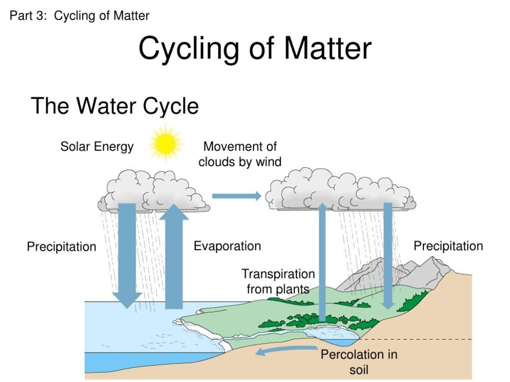 medium resolution of percolation water cycle picture hd 1024 768