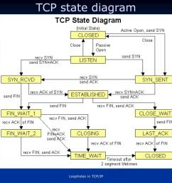 tcp state diagram  [ 1024 x 768 Pixel ]