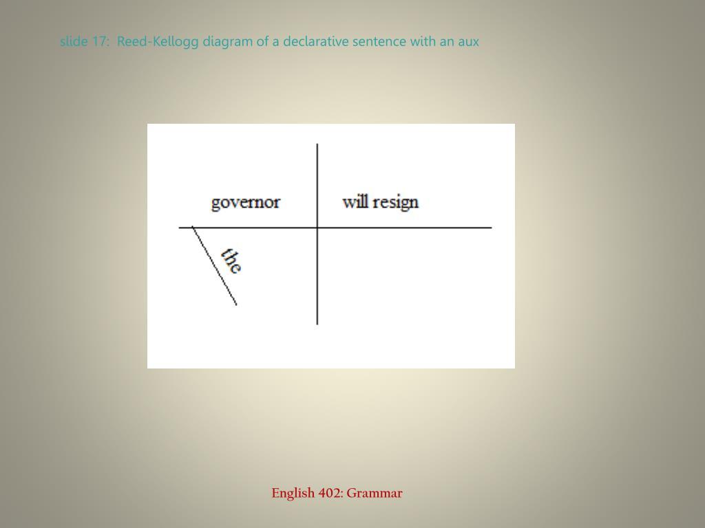 diagramming sentences declarative hvac fan relay wiring diagram ppt interrogative questions powerpoint