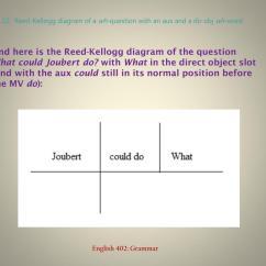 Diagramming Sentences Declarative 2005 Ford Taurus Starter Wiring Diagram Ppt Interrogative Questions Powerpoint
