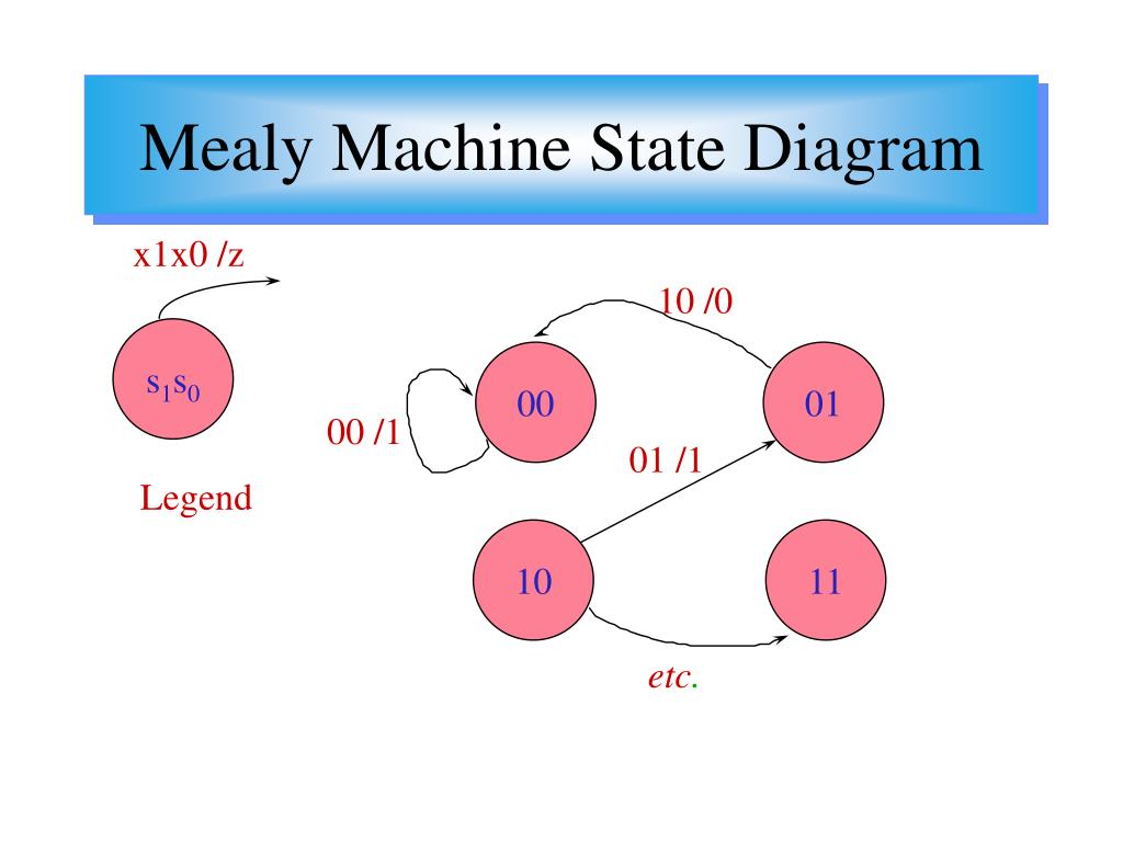 state machine diagram in block ge electric motor wiring ppt regular expression manipulation fsm model powerpoint