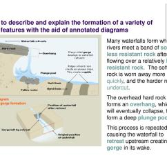Diagram Of How A Waterfall Is Formed Pigeon Dissection Ppt Aim To Describe And Explain The Formation