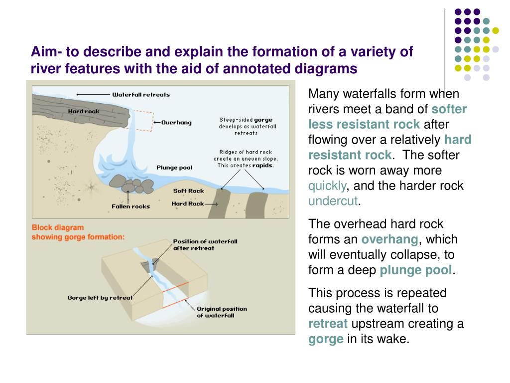 diagram of how a waterfall is formed soft starter wiring schneider ppt aim to describe and explain the formation