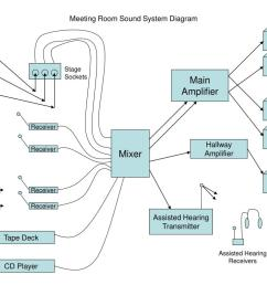 meeting room sound system diagram powerpoint ppt presentation [ 1024 x 768 Pixel ]
