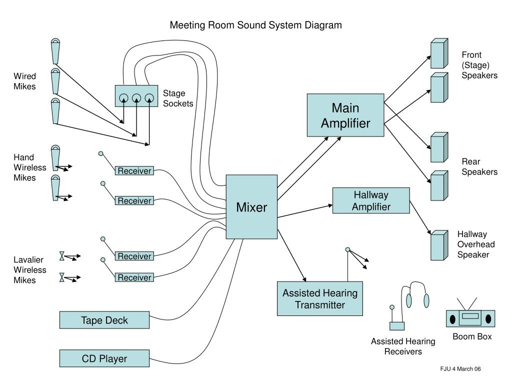 hight resolution of meeting room sound system diagram powerpoint ppt presentation