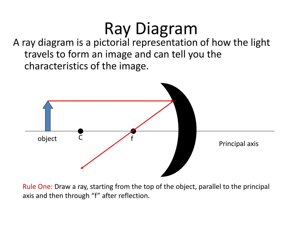 reflection ray diagram ks3 ford ba falcon stereo wiring ppt chapter 26 geometrical optics powerpoint